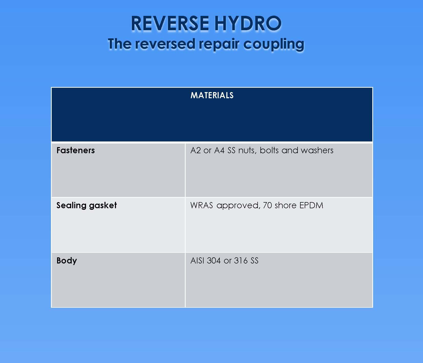 Data Sheet Reverse Hydro