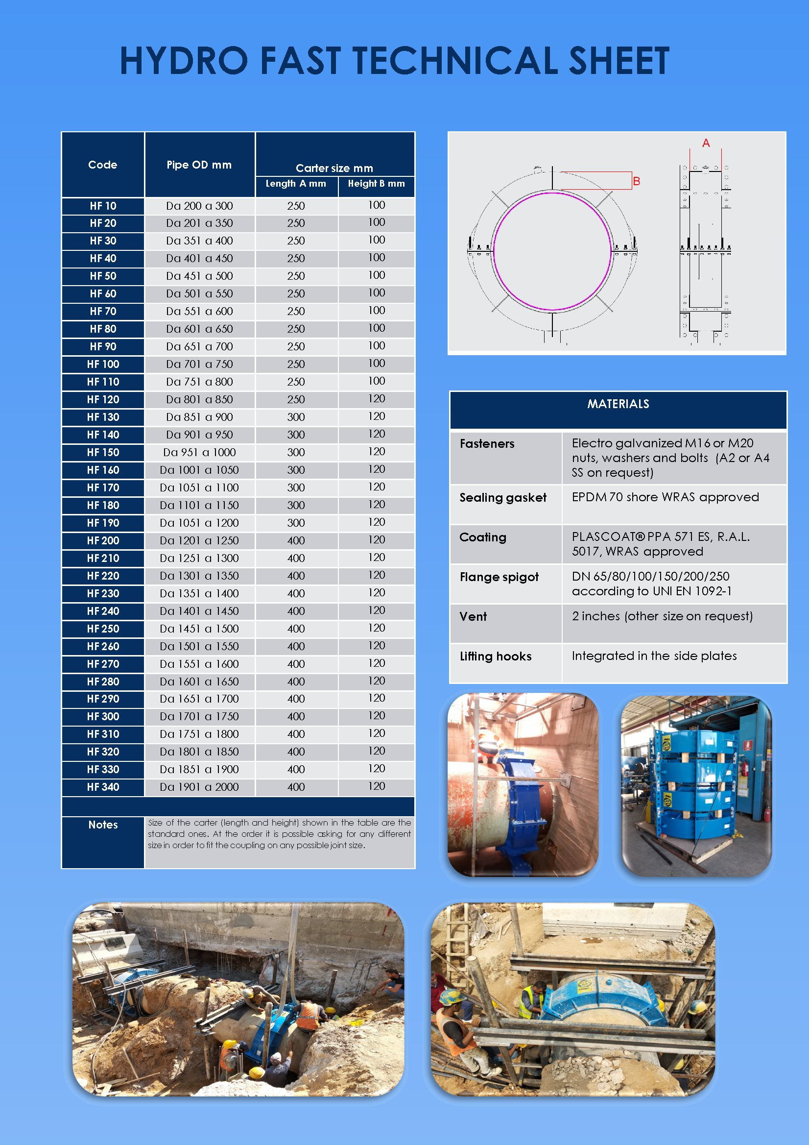 data sheet hydro fast the new generation repair collar for under pressure pipelines